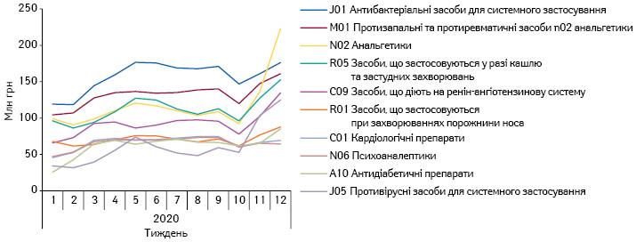 Потижнева динаміка обсягів продажу топ-10лікарських засобів АТС-груп 2-го рівня вгрошовому вираженні заперіод з1-гопо12-йтиждень 2020р.