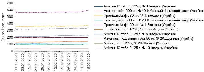 Поденна динаміка цін натоп-10торгових найменувань вітчизняних препаратів АТС-групи J05 «Противірусні засоби для системного застосування» заобсягами продажу вгрошовому вираженні заперіод з01.01.2020 до18.03.2020р.