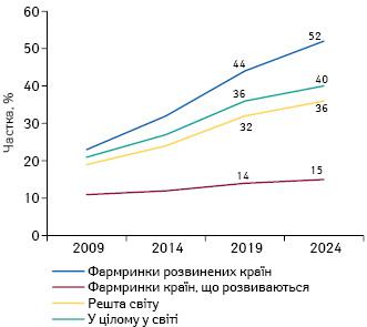 Частка препаратів для лікування рідкісних та хронічних захворювань узагальній структурі витрат налікарські засоби у2009; 2014 та 2019р., атакож прогноз на2024р.