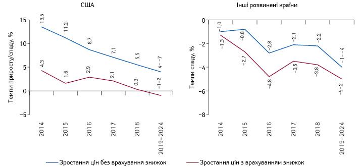 Темпи приросту цін (зі без врахування знижок від виробників) назахищені патентом бренди препаратів нарозвинених ринках протягом 2014–2019рр. та прогноз на2024р.