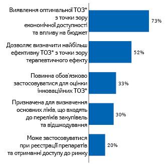 Розподіл відповідей фахівців щодо основного призначення НТА