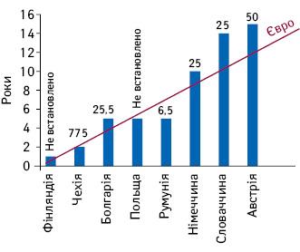 Максимальні терміни тюремного ув'язнення і максимальні штрафи (тис. євро, у тому числі за курсом) за фальсифікацію ліків урізних країнах ЄС (Report, 2018)