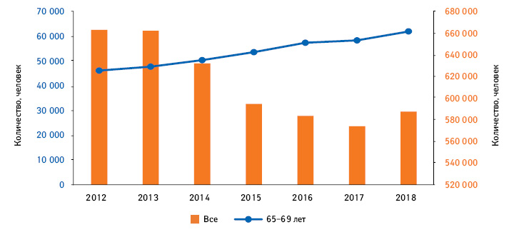 Количество умерших вУкраине вовсех иотдельной (65–69 лет) возрастных группах впериод 2012–2018 гг.