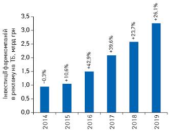 Динаміка обсягів інвестицій фармкомпаній урекламу наТБ угрошовому вираженні (національній валюті) запідсумками 2014–2019рр. із зазначенням темпів приросту/спаду порівняно заналогічним періодом попереднього року (реальні витрати без урахування податків)**