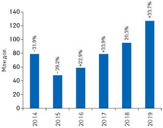 Динаміка обсягів інвестицій фармкомпаній урекламу наТБ удоларовому еквіваленті запідсумками 2014–2019рр. із зазначенням темпів приросту/спаду порівняно заналогічним періодом попереднього року (реальні витрати без урахування податків)**