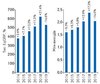 Динаміка показника EqGRP (вибірка— міста 50тис.+) та кількості виходів рекламних роликів товарів «аптечного кошика» запідсумками 2014–2019рр. із зазначенням темпів приросту/спаду порівняно зпопереднім роком****