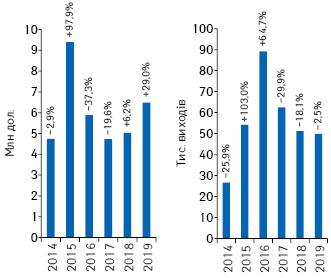 Динаміка обсягів інвестицій урекламу товарів «аптечного кошика» нарадіо та кількості виходів рекламних роликів запідсумками 2014–2019рр. із зазначенням темпів приросту/спаду порівняно заналогічним періодом попереднього року*****