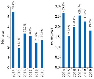 Динаміка обсягів інвестицій урекламу товарів «аптечного кошика» внеспеціалізованій пресі запідсумками 2014–2019рр. із зазначенням темпів приросту/спаду порівняно заналогічним періодом попереднього року*****