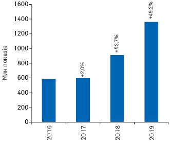 Динаміка кількості показів реклами товарів «аптечного кошика» вінтернеті запідсумками 2016–2019рр. із зазначенням темпів приросту/спаду порівняно заналогічним періодом попереднього року*****