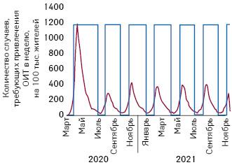 Схематическое изображение применения адаптивной стратегии подавления вспышки вВеликобритании сориентацией напотребность впомощи ОИТ, приR0=2,2, «ужесточении» режима при100случаях внеделю и«ослаблении»— при50случаях. Приэтом вариабельными являются лишь социальное дистанцирование изанятия вучебных заведениях; другие меры остаются без изменений