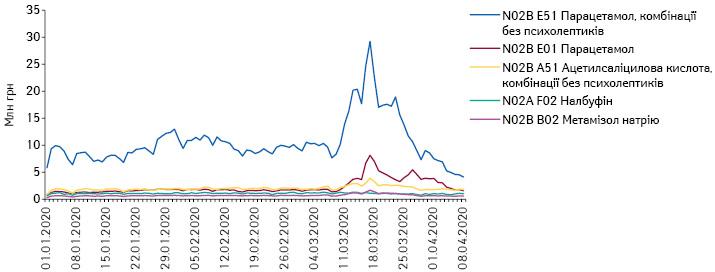 Поденна динаміка обсягів продажу препаратів топ-5АТС-груп 5-го рівня N02 «Анальгетики» вгрошовому вираженні заперіод з1.01.2020 до8.04.2020р.