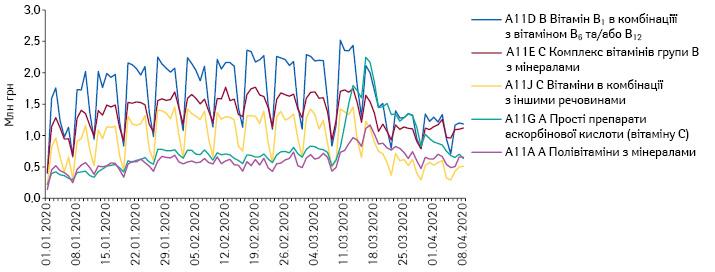 Поденна динаміка обсягів продажу препаратів топ-5АТС-груп 4-го рівня A11 «Вітаміни» вгрошовому вираженні заперіод з1.01.2020 до8.04.2020р.