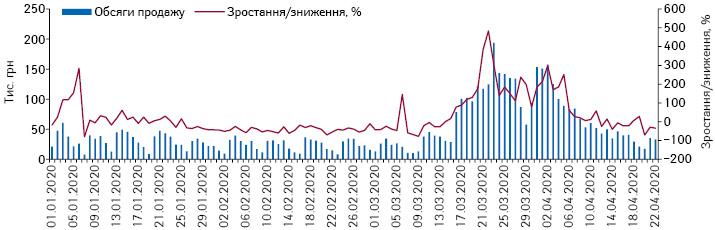 Поденна динаміка обсягів продажу рукавичок у грошовому вираженні заперіод з1.01.2020 до22.04.2020р.