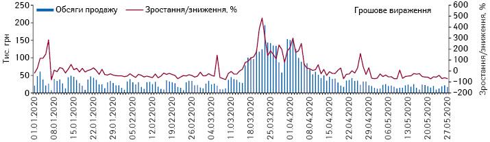 Поденна динаміка обсягів продажу рукавичок у грошовому вираженні за період з 1.01.2020 до 27.05.2020 р.