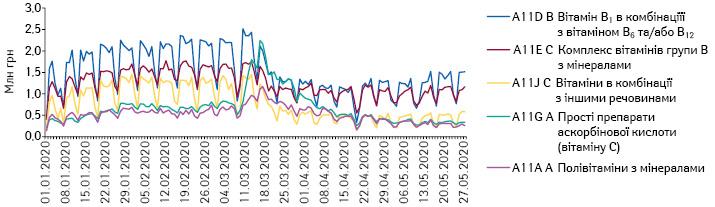 Поденна динаміка обсягів продажу препаратів топ-5 АТС-груп 4-го рівня групи A11 «Вітаміни» вгрошовому вираженні за період з 1.01.2020 до 27.05.2020 р.