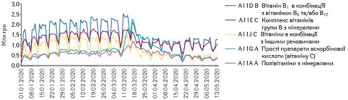 Поденна динаміка обсягів продажу препаратів топ-5АТС-груп 4-го рівня групи A11 «Вітаміни» вгрошовому вираженні заперіод з1.01.2020 до13.05.2020р.