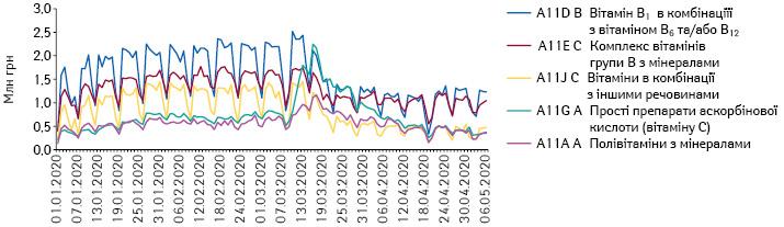 Поденна динаміка обсягів продажу препаратів топ-5АТС-груп 4-го рівня групи A11 «Вітаміни» вгрошовому вираженні заперіод з1.01.2020 до6.05.2020р.