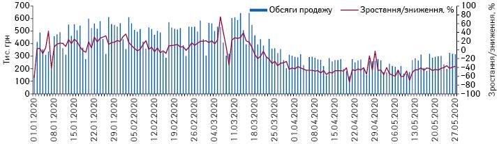 Поденна динаміка обсягів продажу шприців угрошовому вираженні заперіод з1.01.2020 до27.05.2020р.