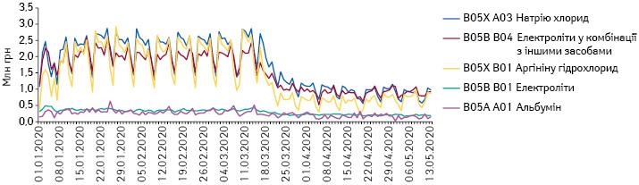 Поденна динаміка обсягів продажу препаратів топ-5АТС-груп 5-го рівня групи B05 «Кровозамінники та перфузійні розчини» вгрошовому вираженні заперіод з1.01.2020 до13.05.2020р.