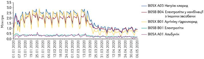 Поденна динаміка обсягів продажу препаратів топ-5АТС-груп 5-го рівня групи B05 «Кровозамінники та перфузійні розчини» вгрошовому вираженні заперіод з1.01.2020 до6.05.2020р.