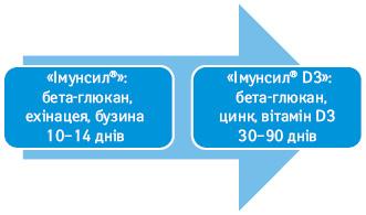 Схема послідовного вживання комплексів Імунсил® та Імунсил