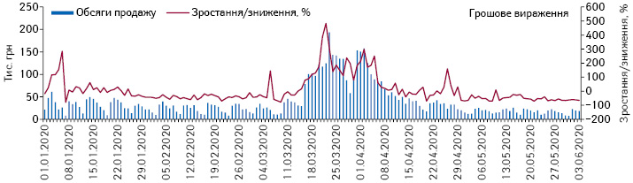 Поденна динаміка обсягів продажу рукавичок у грошовому вираженні за період з 1.01.2020 до3.06.2020р.