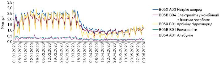 Поденна динаміка обсягів продажу препаратів топ-5 АТС-груп 5-го рівня групи B05 «Кровозамінники та перфузійні розчини» вгрошовому вираженні за період з 1.01.2020 до 3.06.2020 р.
