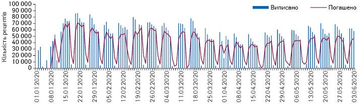 Поденна динаміка кількості виписаних та погашених рецептів у рамках програми «Доступні ліки» за період з 1.01.2020 до 3.06.2020 р. за даними НСЗУ