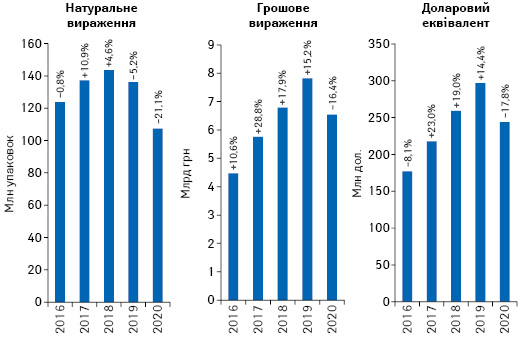 Обсяги роздрібної реалізації товарів «аптечного кошика» у грошовому і натуральному вираженні, а також у доларовому еквіваленті за підсумками травня 2016–2020 рр. із зазначенням темпів приросту/спаду порівняно з аналогічним періодом попереднього року