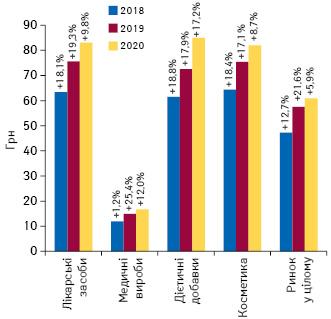 Динаміка середньозваженої вартості 1 упаковки різних категорій товарів «аптечного кошика» за підсумками травня 2018–2020 рр. із зазначенням темпів приросту/спаду порівняно з аналогічним періодом попереднього року
