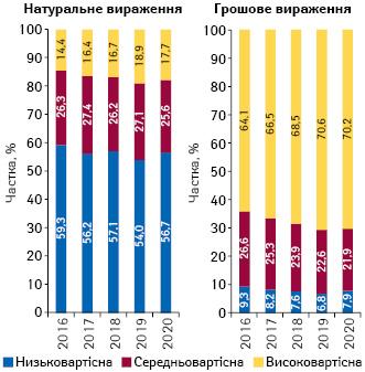 Структура аптечного продажу товарів «аптечного кошика» у розрізі цінових ніш** у грошовому і натуральному вираженні за підсумками травня 2016–2020рр.