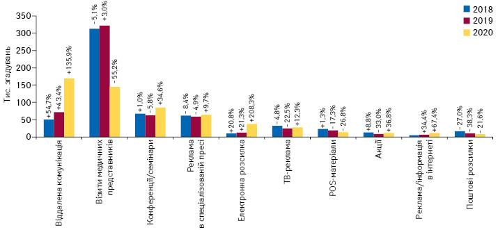 Кількість згадувань фахівців охорони здоров'я про різні види промоції**** товарів «аптечного кошика» за підсумками травня 2018–2020 рр. із зазначенням темпів приросту/спаду порівняно з аналогічним періодом попереднього року