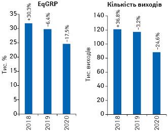 Динаміка кількості виходів рекламних роликів товарів «аптечного кошика» і показника EqGRP за підсумками травня 2018–2020 рр. із зазначенням темпів приросту/спаду порівняно з аналогічним періодом попереднього року