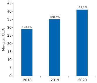 Динаміка обсягів інвестицій фармкомпаній урекламу наТБ удоларовому еквіваленті запідсумками І кв. 2018–2020рр. із зазначенням темпів приросту порівняно заналогічним періодом попереднього року (реальні витрати без урахування податків) заоцінками сейлс-хаусу Ocean Media*