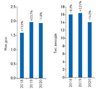 Динаміка обсягів інвестицій урекламу лікарських засобів нарадіо та кількості виходів рекламних роликів запідсумками січня–квітня 2018–2020рр. із зазначенням темпів приросту/спаду порівняно заналогічним періодом попереднього року****