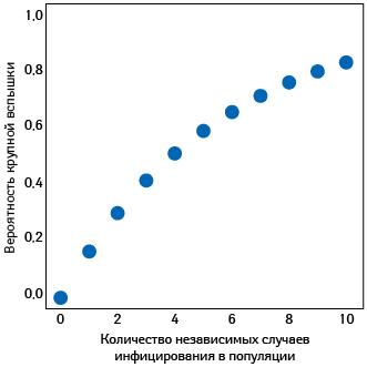 Вероятность развития крупной вспышки заболевания сR0 от 1,5 до 3,0, как вУхане, изначениемk, как у SARS (cmmid.github.io)