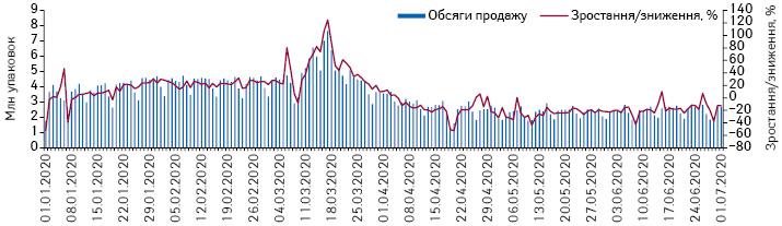 Поденна динаміка обсягів продажу лікарських засобів у натуральному вираженні за період з 1.01.2020 до 1.07.2020 р.