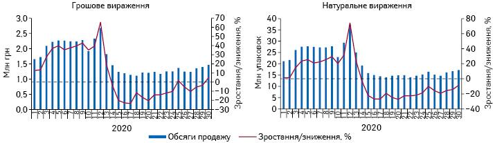 Потижнева динаміка обсягів продажу лікарських засобів у грошовому та натуральному вираженні за період з 1-го до 30-го тижня 2020 р.