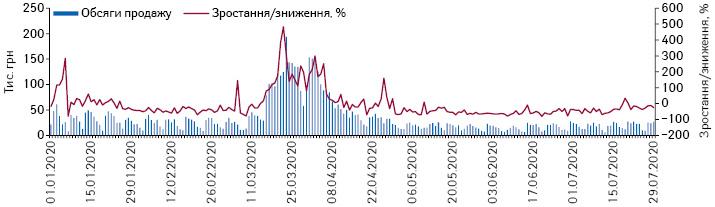 Поденна динаміка обсягів продажу рукавичок у грошовому вираженні за період з 1.01.2020 до 29.07.2020 рр.*