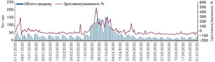 Поденна динаміка обсягів продажу рукавичок у грошовому вираженні за період з 1.01.2020 до 1.07.2020 р.