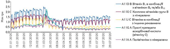 Поденна динаміка обсягів продажу препаратів топ-5 АТС-груп 4-го рівня групи A11 «Вітаміни» вгрошовому вираженні за період з 1.01.2020 до 29.07.2020 рр.*