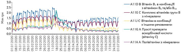 Поденна динаміка обсягів продажу препаратів топ-5 АТС-груп 4-го рівня групи A11 «Вітаміни» вгрошовому вираженні за період з 1.01.2020 до 1.07.2020 р.