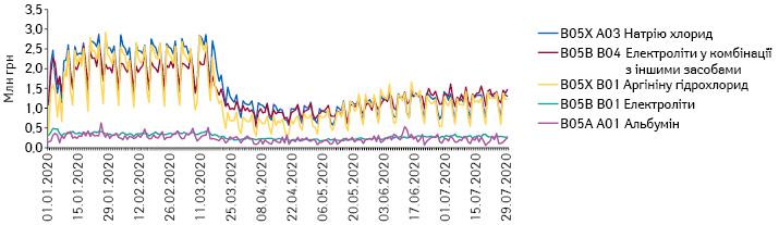 Поденна динаміка обсягів продажу препаратів топ-5 АТС-груп 5-го рівня групи B05 «Кровозамінники та перфузійні розчини» вгрошовому вираженні за період з 1.01.2020 до 29.07.2020 рр.*
