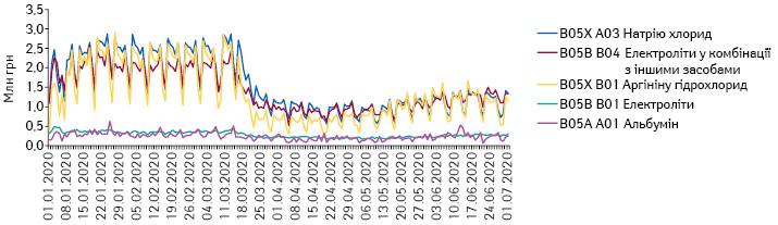 Поденна динаміка обсягів продажу препаратів топ-5 АТС-груп 5-го рівня групи B05 «Кровозамінники та перфузійні розчини» вгрошовому вираженні за період з 1.01.2020 до 1.07.2020 р.
