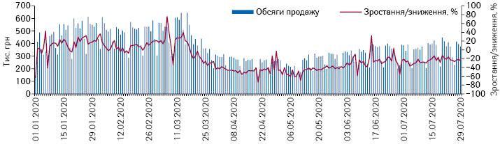 Поденна динаміка обсягів продажу шприців у грошовому вираженні за період з 1.01.2020до 29.07.2020 рр.*