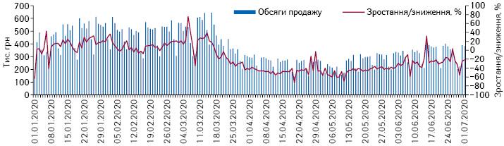 Поденна динаміка обсягів продажу шприців у грошовому вираженні за період з1.01.2020 до 1.07.2020 р.