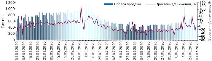 Поденна динаміка обсягів продажу препаратів дексаметазону вгрошовому вираженні за період з 1.01.2020 до 1.07.2020 р.