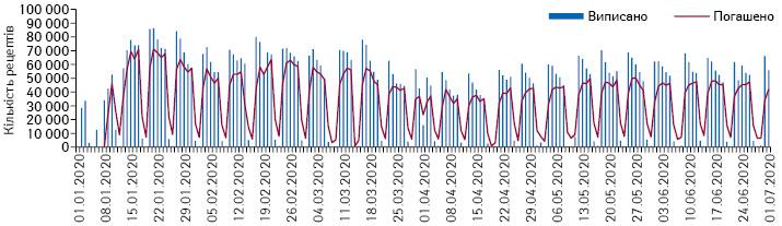 Поденна динаміка кількості виписаних та погашених рецептів у рамках програми «Доступні ліки» заперіод з 1.01.2020 до 1.07.2020 р. за даними НСЗУ