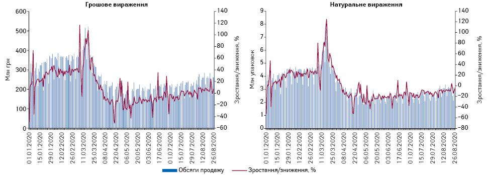 Поденна динаміка обсягів продажу лікарських засобів у грошовому та натуральному вираженні за період з 1.01.2020 до 26.08.2020 р.*