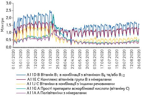 Поденна динаміка обсягів продажу препаратів топ-5 АТС-груп 4-го рівня групи A11 «Вітаміни» вгрошовому вираженні за період з 1.01.2020 до 26.08.2020 р.*